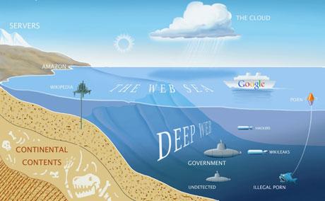 Das »Deep Web« und was wir gewöhnlich davon sehen