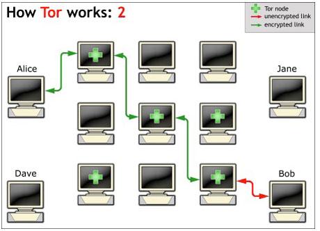 Wie Tor funktioniert (2)