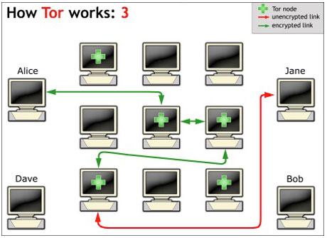 Wie Tor funktioniert (3)