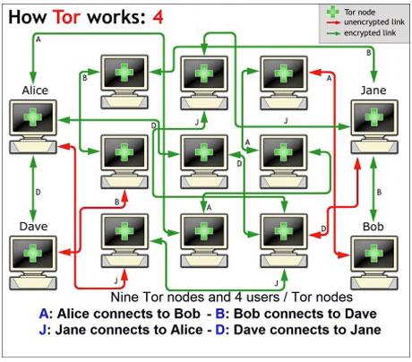 Wie Tor funktioniert (4)