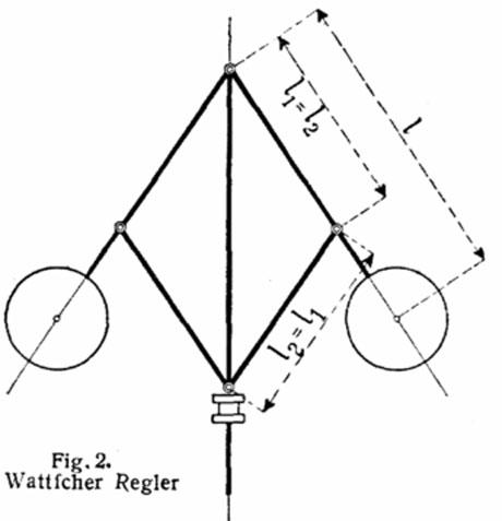 Schematische Darstellung eines Fliehkraftreglers